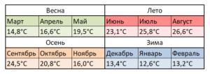 Температура в Бенидорме