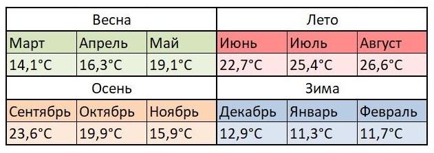 Средняя температура воздуха в Альтее