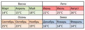 Средняя температура водыв Альтее