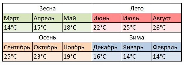 Средняя температура воды в Альтее