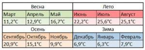 Климат Мадрида
